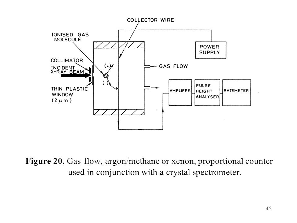 45 Figure 20. Gas-flow, argon/methane or xenon, proportional counter used in conjunction with a crystal spectrometer.