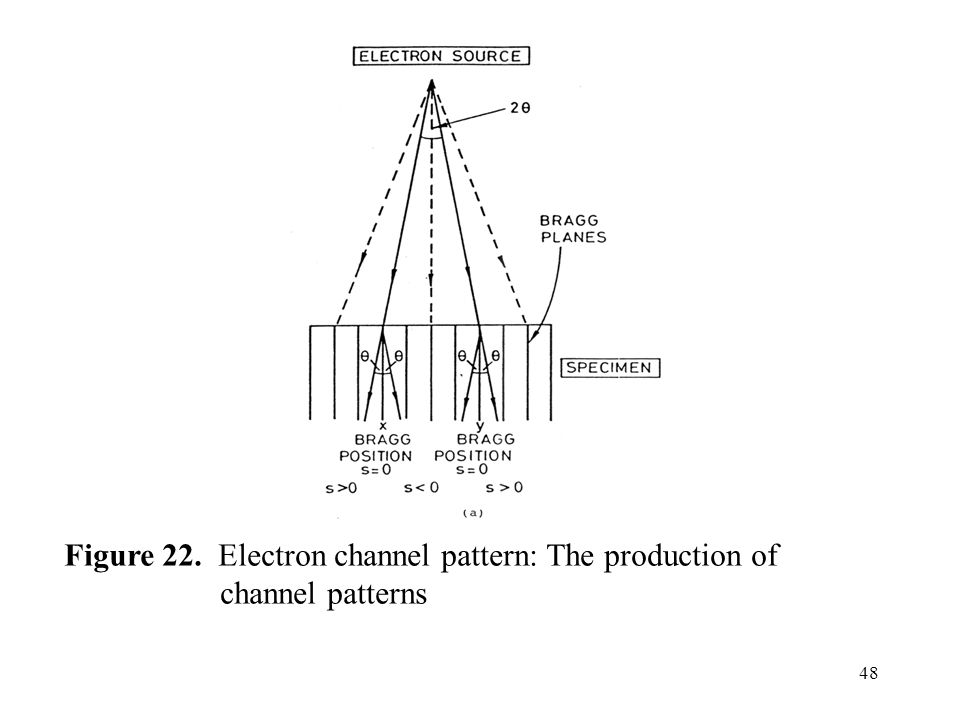 48 Figure 22. Electron channel pattern: The production of channel patterns