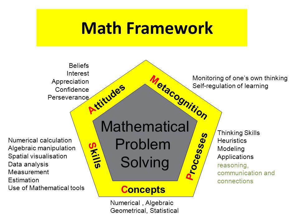 Math Framework Mathematical Problem Solving C M A S P oncepts rocesses kills ttitudes etacognition Numerical, Algebraic Geometrical, Statistical Numer