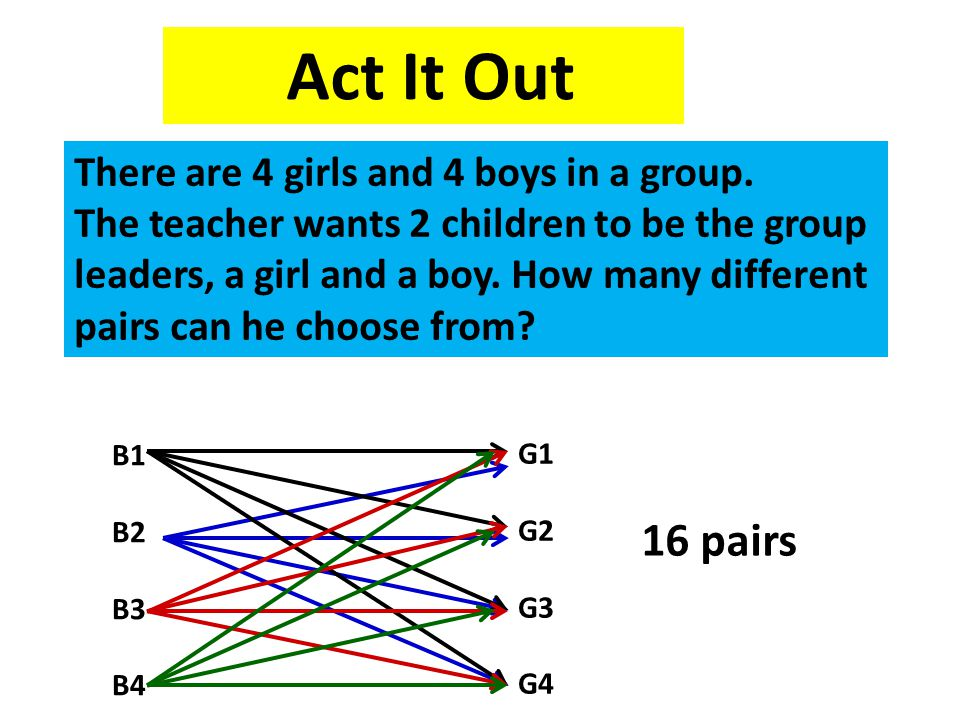 There are 4 girls and 4 boys in a group. The teacher wants 2 children to be the group leaders, a girl and a boy. How many different pairs can he choos