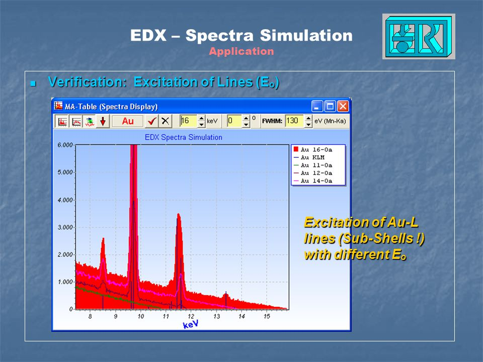 Verification: Excitation of Lines (E o ) Verification: Excitation of Lines (E o ) EDX – Spectra Simulation Application Excitation of Au-L lines (Sub-S