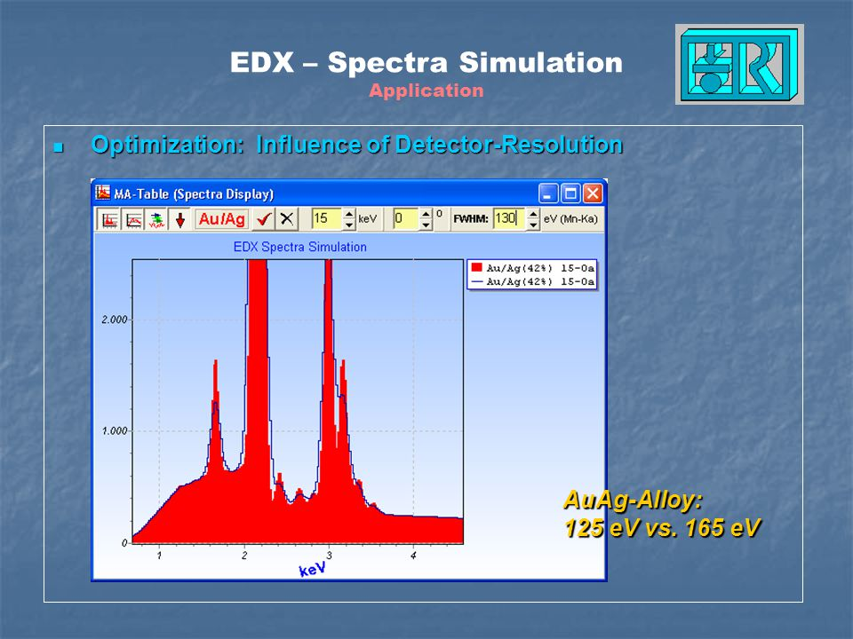 Optimization: Influence of Detector-Resolution Optimization: Influence of Detector-Resolution AuAg-Alloy: 125 eV vs. 165 eV EDX – Spectra Simulation A