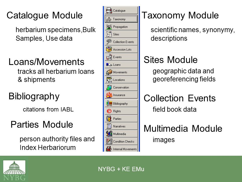 NYBG + KE EMu Catalogue Module herbarium specimens,Bulk Samples, Use data Taxonomy Module scientific names, synonymy, descriptions Sites Module geographic data and georeferencing fields Collection Events field book data Loans/Movements tracks all herbarium loans & shipments Bibliography citations from IABL Multimedia Module images Parties Module person authority files and Index Herbariorum