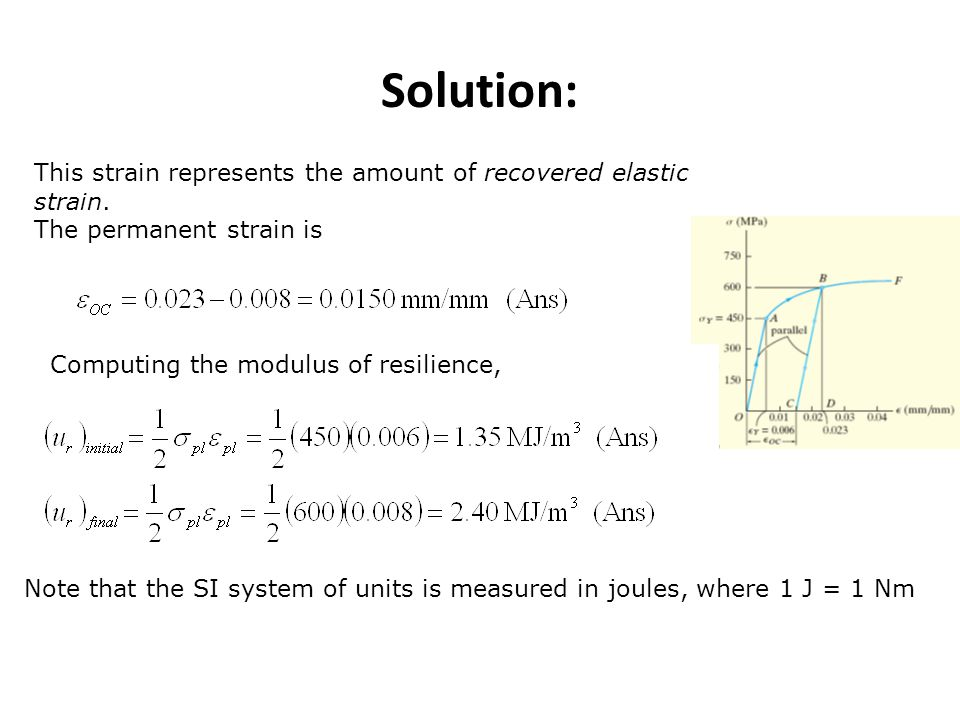 This strain represents the amount of recovered elastic strain. The permanent strain is Computing the modulus of resilience, Note that the SI system of