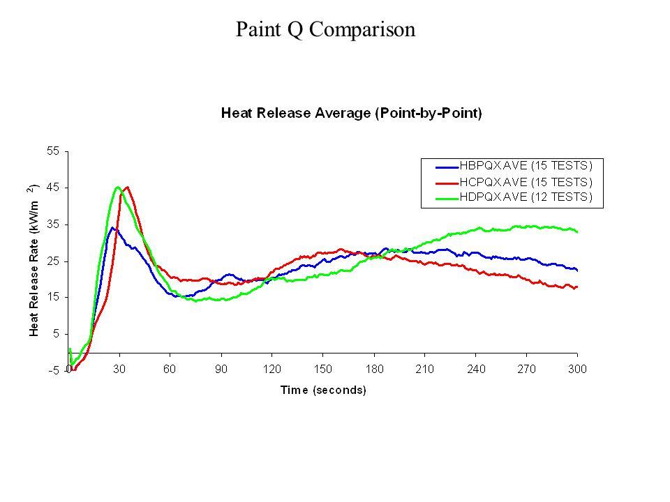 Paint Q Comparison