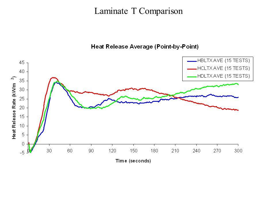 Laminate T Comparison