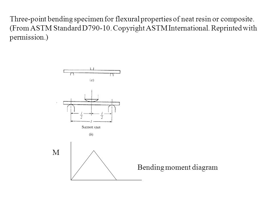 Three-point bending specimen for flexural properties of neat resin or composite. (From ASTM Standard D790-10. Copyright ASTM International. Reprinted