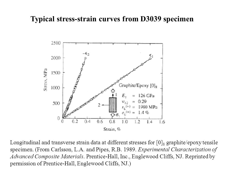 Typical stress-strain curves from D3039 specimen Longitudinal and transverse strain data at different stresses for [0] 8 graphite/epoxy tensile specim