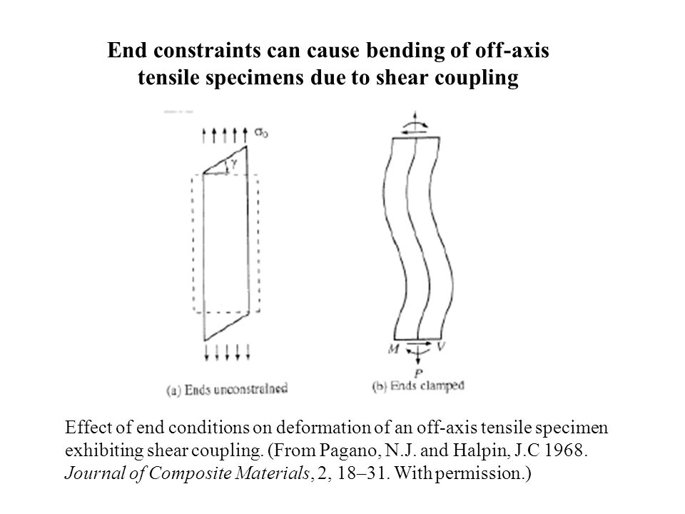 End constraints can cause bending of off-axis tensile specimens due to shear coupling Effect of end conditions on deformation of an off-axis tensile s