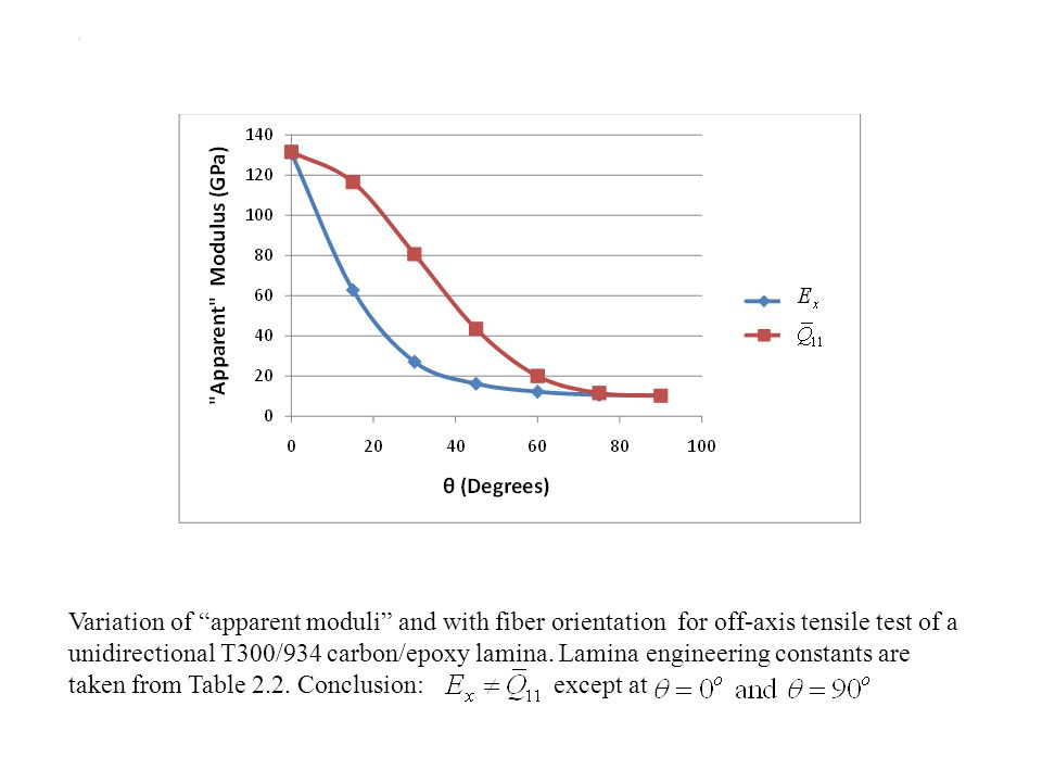 """Variation of """"apparent moduli"""" and with fiber orientation for off-axis tensile test of a unidirectional T300/934 carbon/epoxy lamina. Lamina engineeri"""