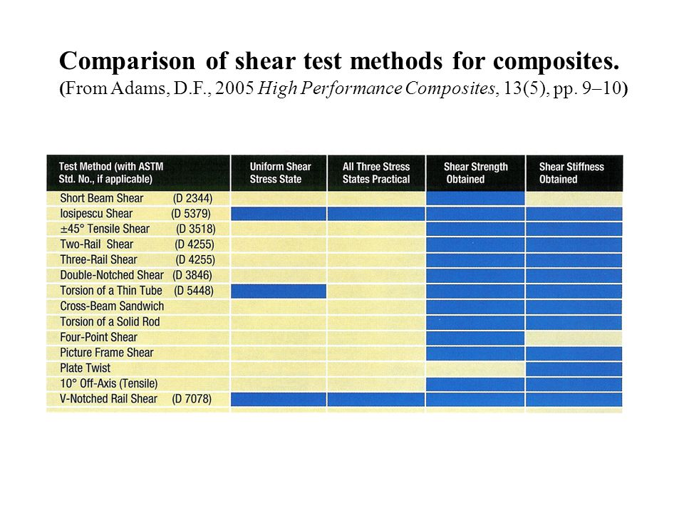 Comparison of shear test methods for composites. (From Adams, D.F., 2005 High Performance Composites, 13(5), pp. 9–10)