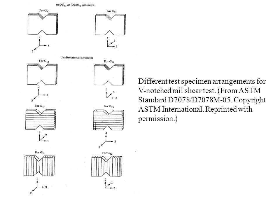 Different test specimen arrangements for V-notched rail shear test. (From ASTM Standard D7078/D7078M-05. Copyright ASTM International. Reprinted with