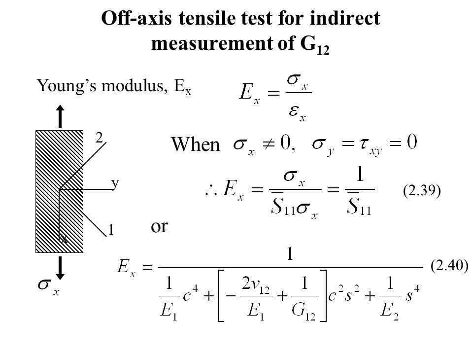 Off-axis tensile test for indirect measurement of G 12 Young's modulus, E x 2 1 y x When or (2.39) (2.40)