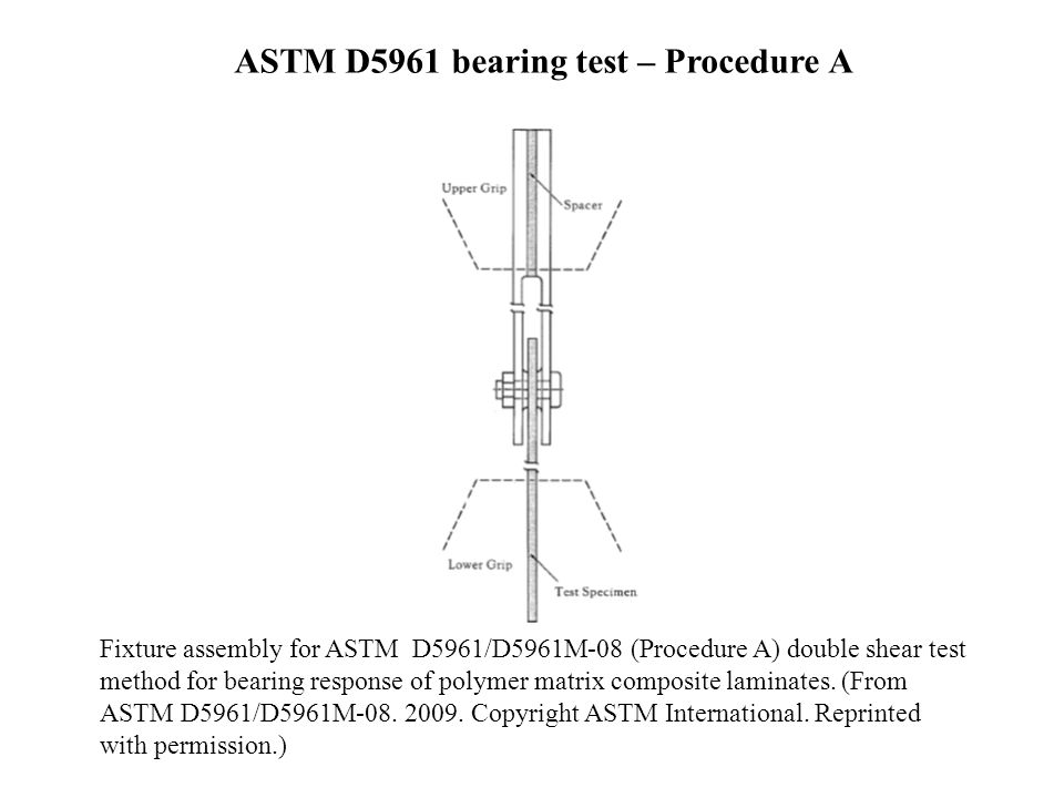 Fixture assembly for ASTM D5961/D5961M-08 (Procedure A) double shear test method for bearing response of polymer matrix composite laminates. (From AST