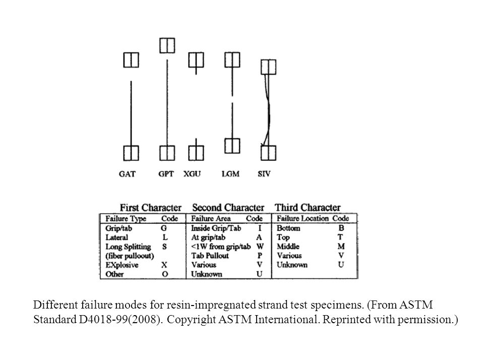 Different failure modes for resin-impregnated strand test specimens. (From ASTM Standard D4018-99(2008). Copyright ASTM International. Reprinted with