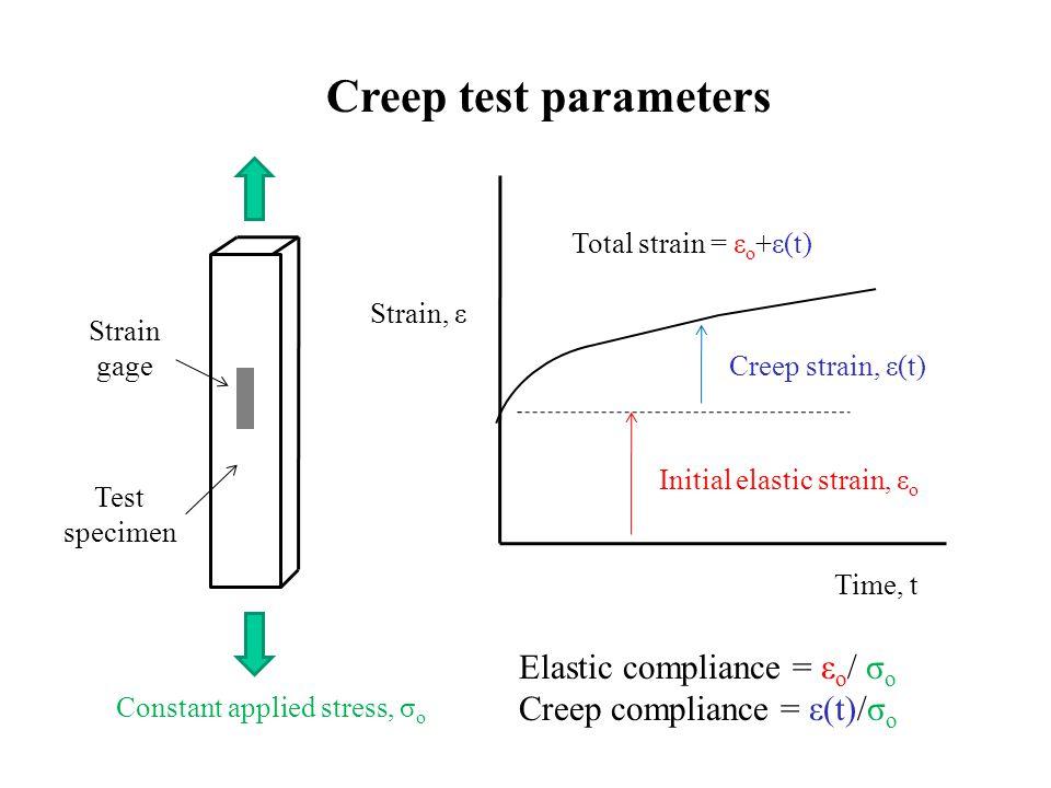 Strain, ε Time, t Constant applied stress, σ o Initial elastic strain, ε o Creep strain, ε(t) Creep test parameters Elastic compliance = ε o / σ o Cre