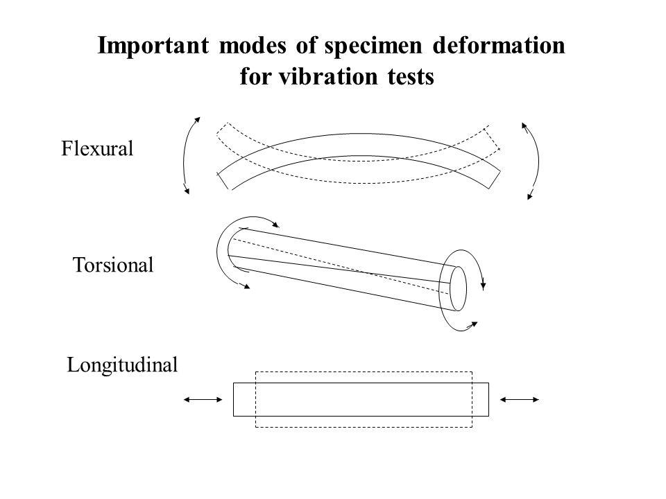 Important modes of specimen deformation for vibration tests Flexural Torsional Longitudinal