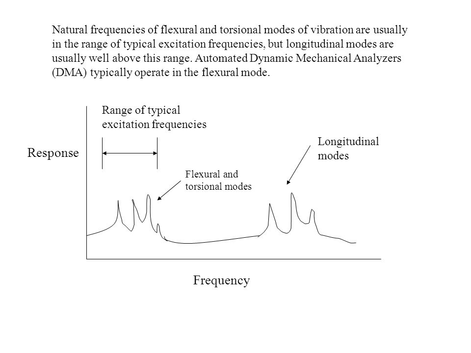 Response Frequency Flexural and torsional modes Longitudinal modes Range of typical excitation frequencies Natural frequencies of flexural and torsion