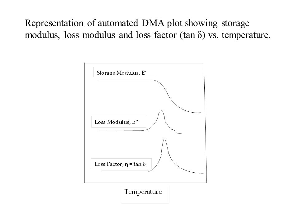 Representation of automated DMA plot showing storage modulus, loss modulus and loss factor (tan δ) vs. temperature.