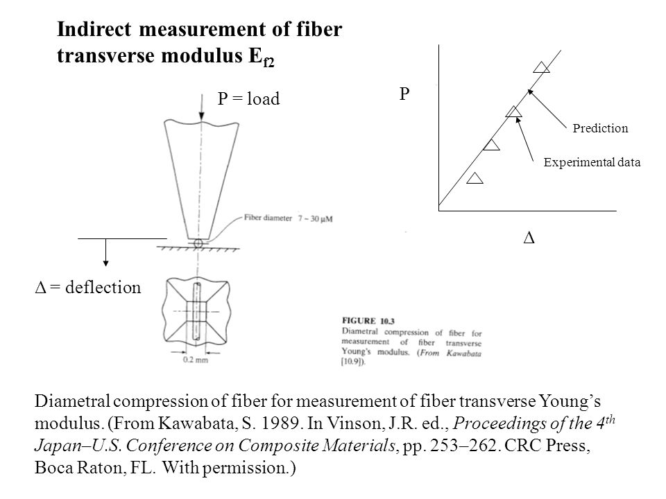 ASTM D2344/D2344M-00 Short beam shear test for interlaminar strength (parallel fibers only) Note: not recommended for measurement of intrinsic properties, only for quality control and specification
