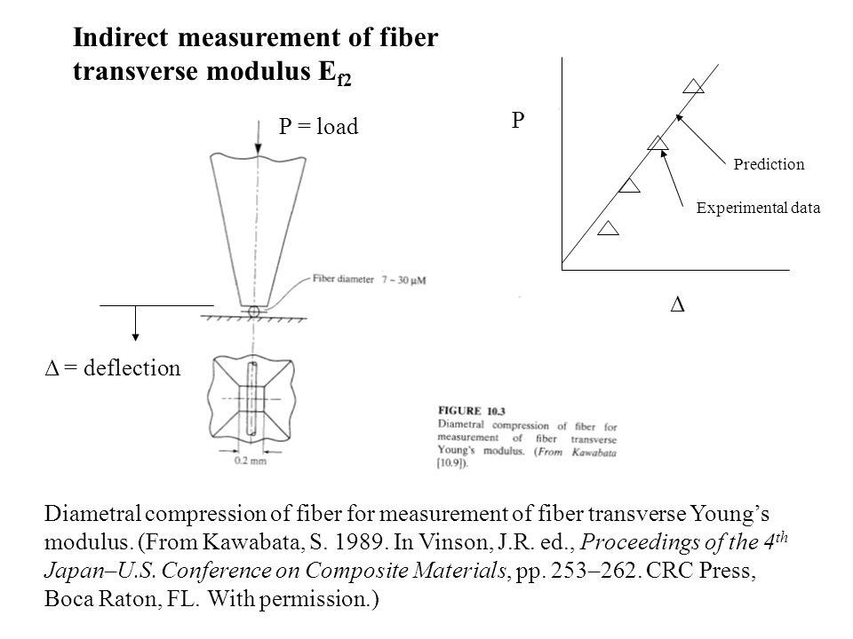 P = load Δ = deflection P Δ Diametral compression of fiber for measurement of fiber transverse Young's modulus. (From Kawabata, S. 1989. In Vinson, J.