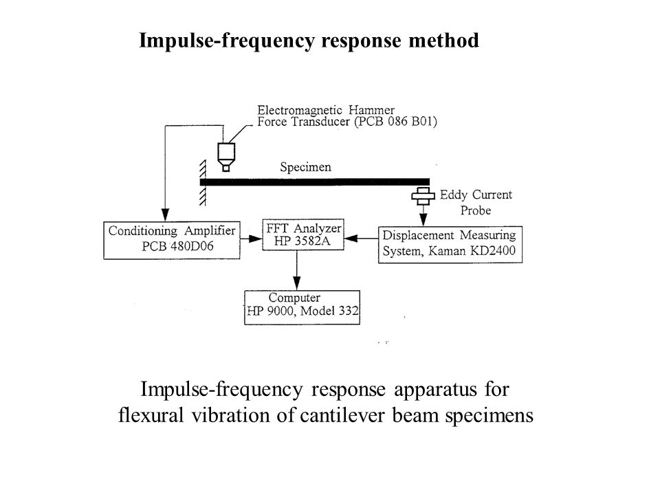 Impulse-frequency response apparatus for flexural vibration of cantilever beam specimens Impulse-frequency response method