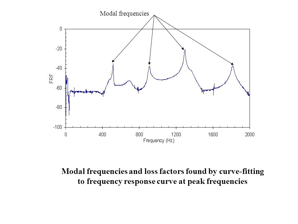Modal frequencies and loss factors found by curve-fitting to frequency response curve at peak frequencies Modal frequencies