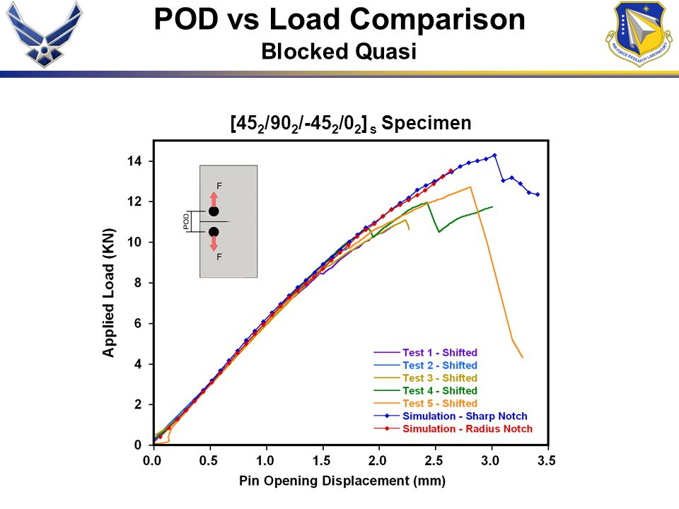[45 2 /90 2 /-45 2 /0 2 ] s Specimen POD vs Load Comparison Blocked Quasi