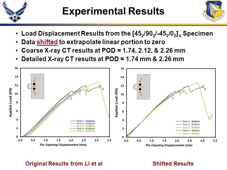 Experimental Results Load Displacement Results from the [45 2 /90 2 /-45 2 /0 2 ] s Specimen Data shifted to extrapolate linear portion to zero Coarse X-ray CT results at POD = 1.74, 2.12, & 2.26 mm Detailed X-ray CT results at POD = 1.74 mm & 2.26 mm Original Results from Li et al Shifted Results