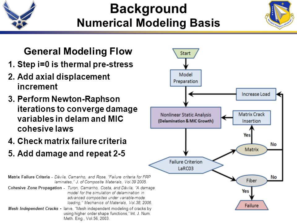 General Modeling Flow 1.Step i=0 is thermal pre-stress 2.Add axial displacement increment 3.Perform Newton-Raphson iterations to converge damage variables in delam and MIC cohesive laws 4.Check matrix failure criteria 5.Add damage and repeat 2-5 Matrix Failure Criteria - Dávila, Camanho, and Rose, Failure criteria for FRP laminates, J.