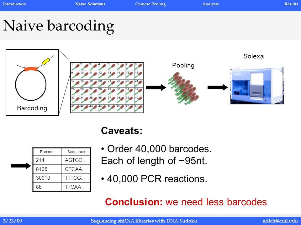 3/23/09erlich@cshl.eduSequencing shRNA libraries with DNA Sudoku Naive barcoding Barcoding Pooling Solexa BarcodeSequence 214AGTGC..