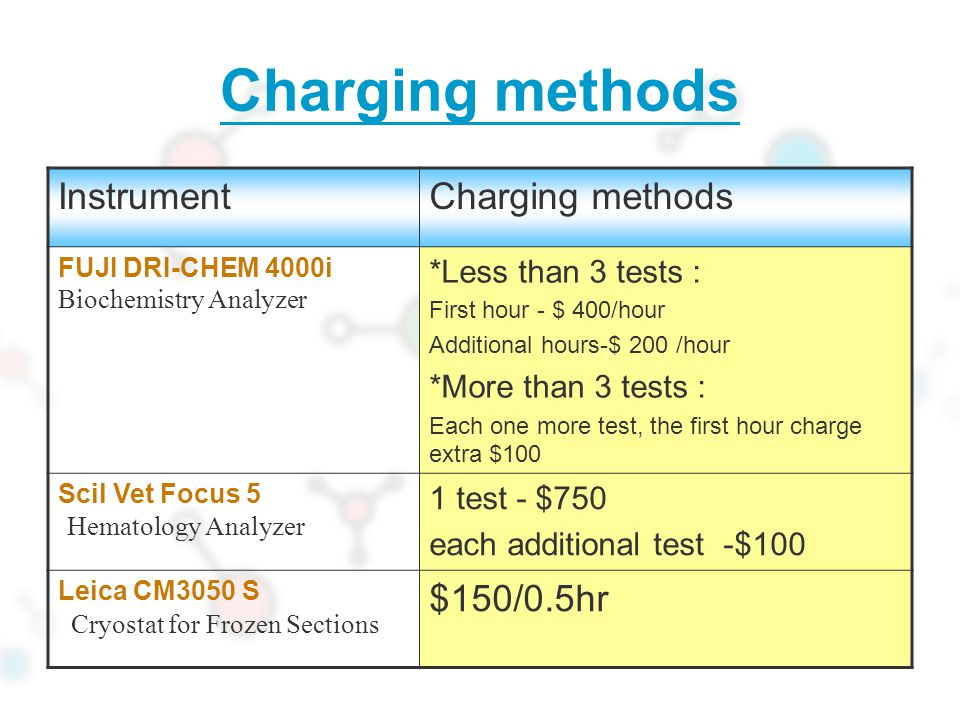 Charging methods InstrumentCharging methods FUJI DRI-CHEM 4000i Biochemistry Analyzer *Less than 3 tests : First hour - $ 400/hour Additional hours-$ 200 /hour *More than 3 tests : Each one more test, the first hour charge extra $100 Scil Vet Focus 5 Hematology Analyzer 1 test - $750 each additional test -$100 Leica CM3050 S Cryostat for Frozen Sections $150/0.5hr