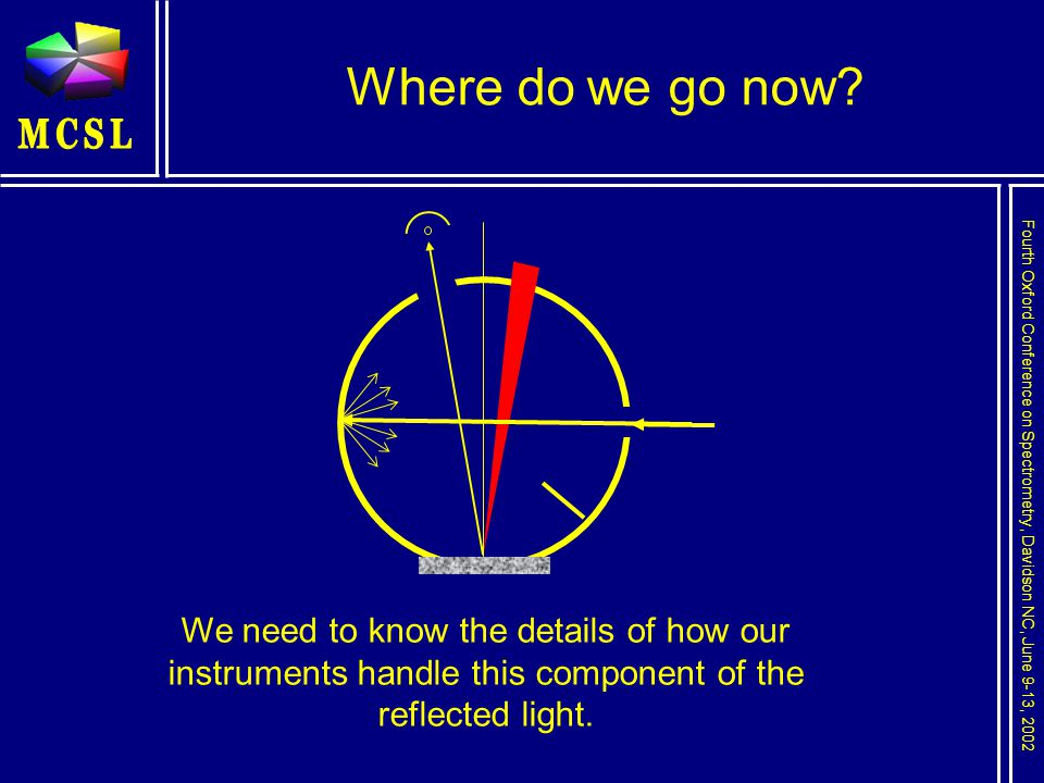 Fourth Oxford Conference on Spectrometry, Davidson NC, June 9-13, 2002 Where do we go now.