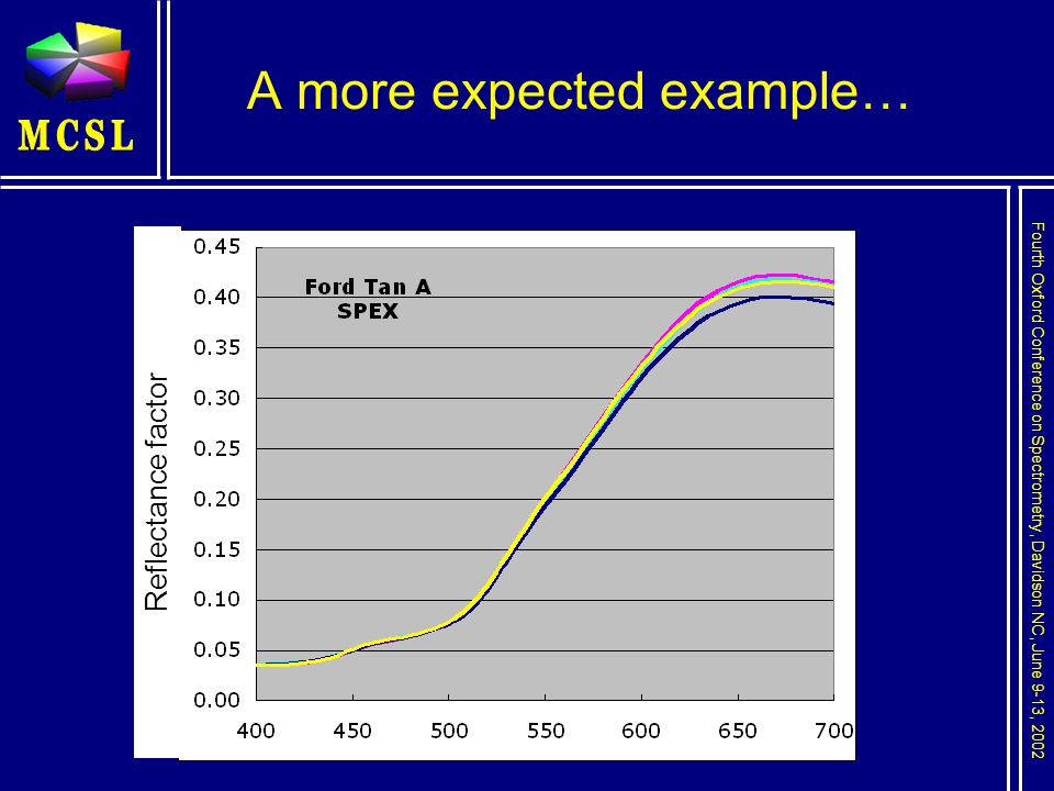 Fourth Oxford Conference on Spectrometry, Davidson NC, June 9-13, 2002 A more expected example… Reflectance factor