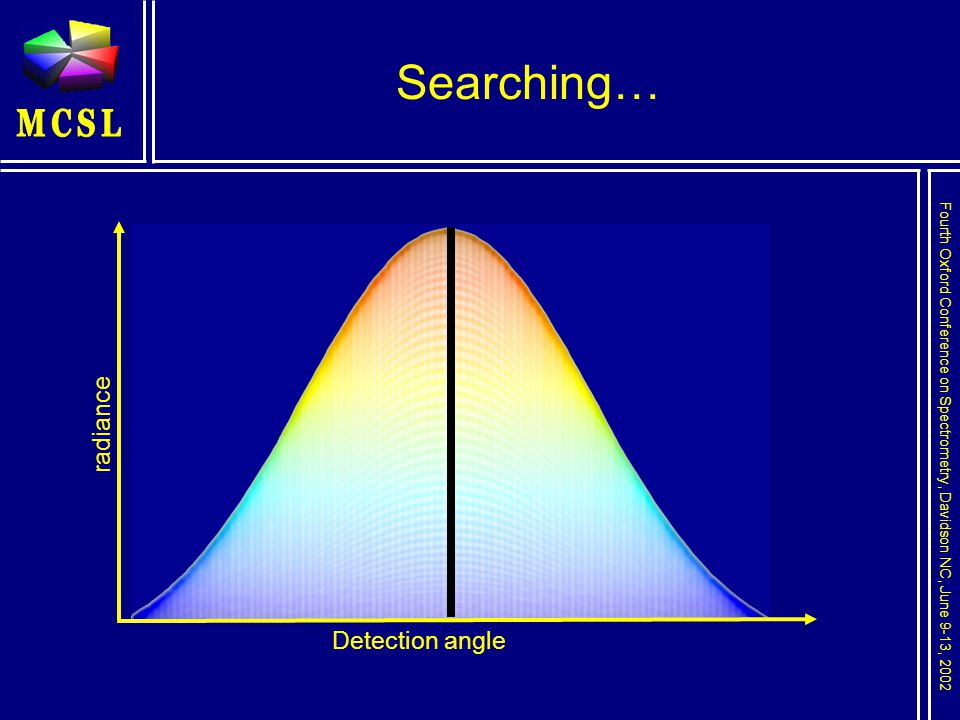 Fourth Oxford Conference on Spectrometry, Davidson NC, June 9-13, 2002 Searching… Detection angle radiance