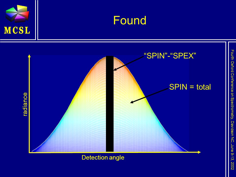 Fourth Oxford Conference on Spectrometry, Davidson NC, June 9-13, 2002 Found SPIN - SPEX SPIN = total radiance Detection angle