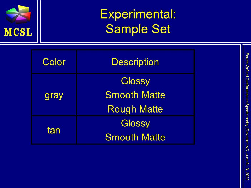 Fourth Oxford Conference on Spectrometry, Davidson NC, June 9-13, 2002 Experimental: Sample Set ColorDescription gray Glossy Smooth Matte Rough Matte tan Glossy Smooth Matte