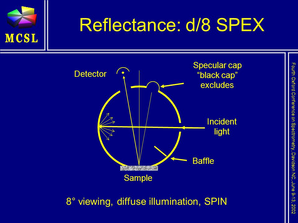 Fourth Oxford Conference on Spectrometry, Davidson NC, June 9-13, 2002 Reflectance: d/8 SPEX Detector Baffle Incident light 8° viewing, diffuse illumination, SPIN Sample Specular cap black cap excludes
