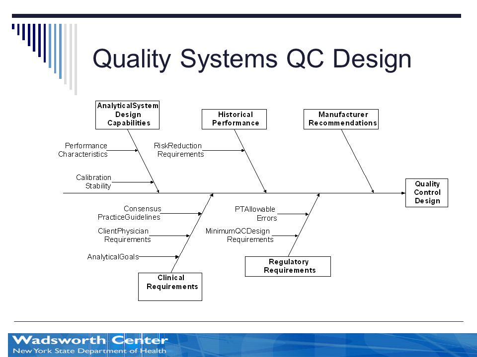 Quality Systems QC Design