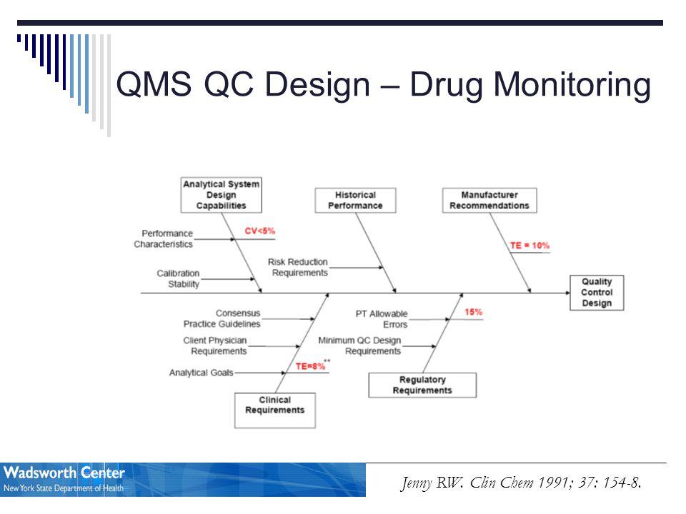 QMS QC Design – Drug Monitoring Jenny RW. Clin Chem 1991; 37: 154-8.