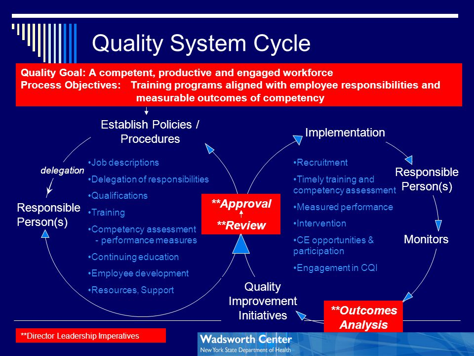 Quality System Cycle Responsible Person(s) Establish Policies / Procedures **Approval **Review Implementation delegation Responsible Person(s) Monitor