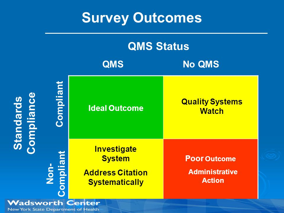 QMS Status Standards Compliance QMSNo QMS Compliant Non- Compliant Ideal Outcome Poor Outcome Administrative Action Investigate System Address Citatio