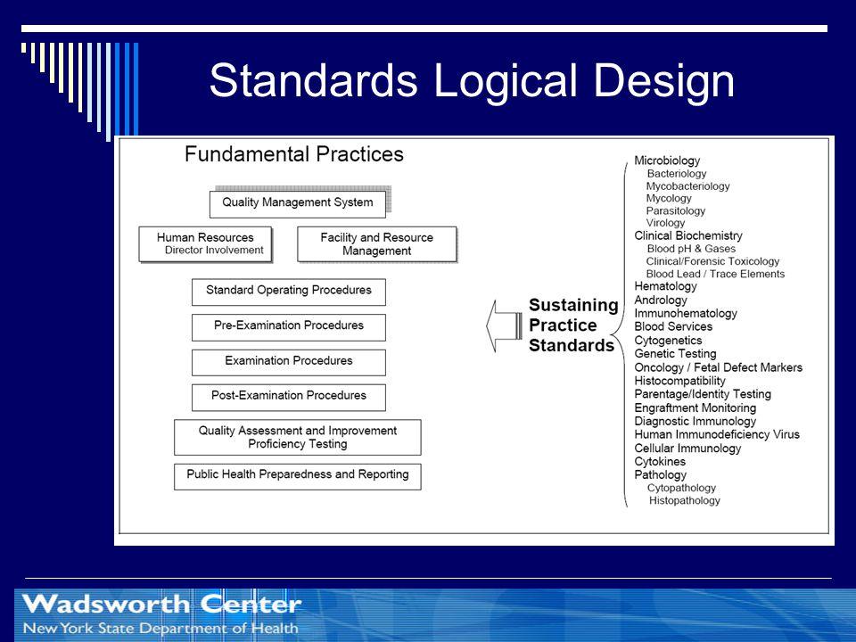 Standards Logical Design