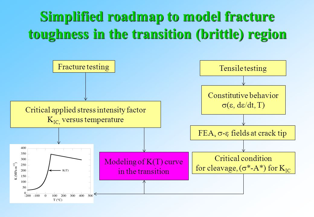 Simplified roadmap to model fracture toughness in the transition (brittle) region Fracture testing Tensile testing Critical applied stress intensity factor K IC, versus temperature FEA,   -   fields at crack tip Critical condition for cleavage, (  *-A*) for K IC Constitutive behavior  ( , d  /dt, T) Modeling of K(T) curve in the transition