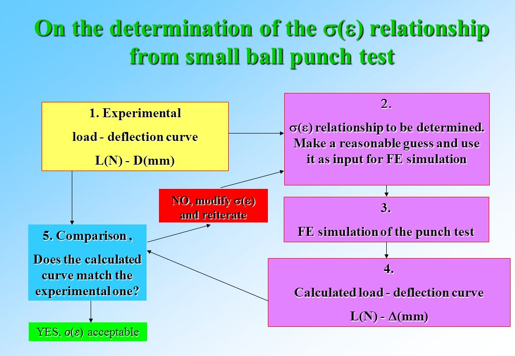 On the determination of the  (  ) relationship from small ball punch test 1.