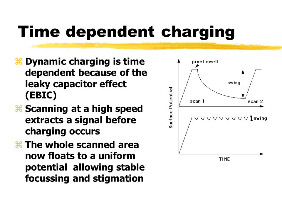 Time dependent charging zDynamic charging is time dependent because of the leaky capacitor effect (EBIC) zScanning at a high speed extracts a signal before charging occurs zThe whole scanned area now floats to a uniform potential allowing stable focussing and stigmation