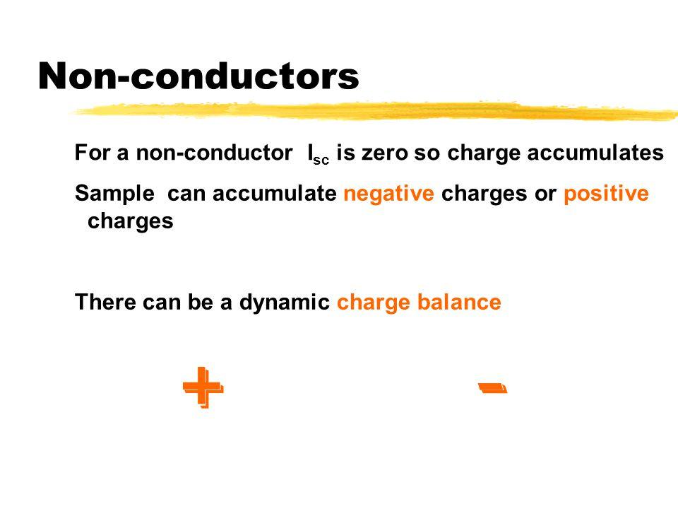 Complex materials zIn the case of complex materials (e.g.