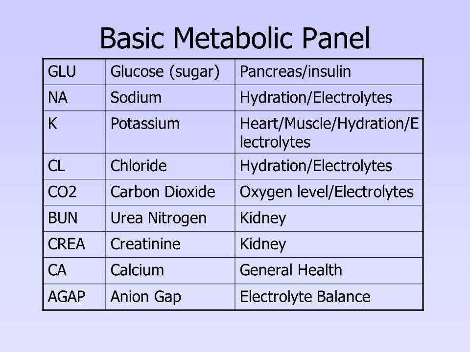 Basic Metabolic Panel GLUGlucose (sugar)Pancreas/insulin NASodiumHydration/Electrolytes KPotassiumHeart/Muscle/Hydration/E lectrolytes CLChlorideHydration/Electrolytes CO2Carbon DioxideOxygen level/Electrolytes BUNUrea NitrogenKidney CREACreatinineKidney CACalciumGeneral Health AGAPAnion GapElectrolyte Balance