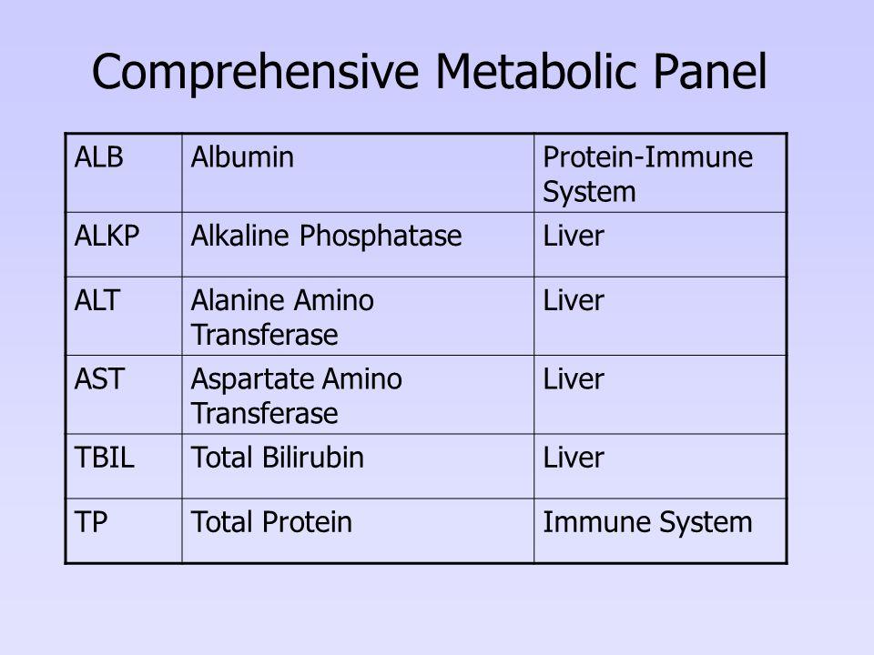 Comprehensive Metabolic Panel ALBAlbuminProtein-Immune System ALKPAlkaline PhosphataseLiver ALTAlanine Amino Transferase Liver ASTAspartate Amino Transferase Liver TBILTotal BilirubinLiver TPTotal ProteinImmune System