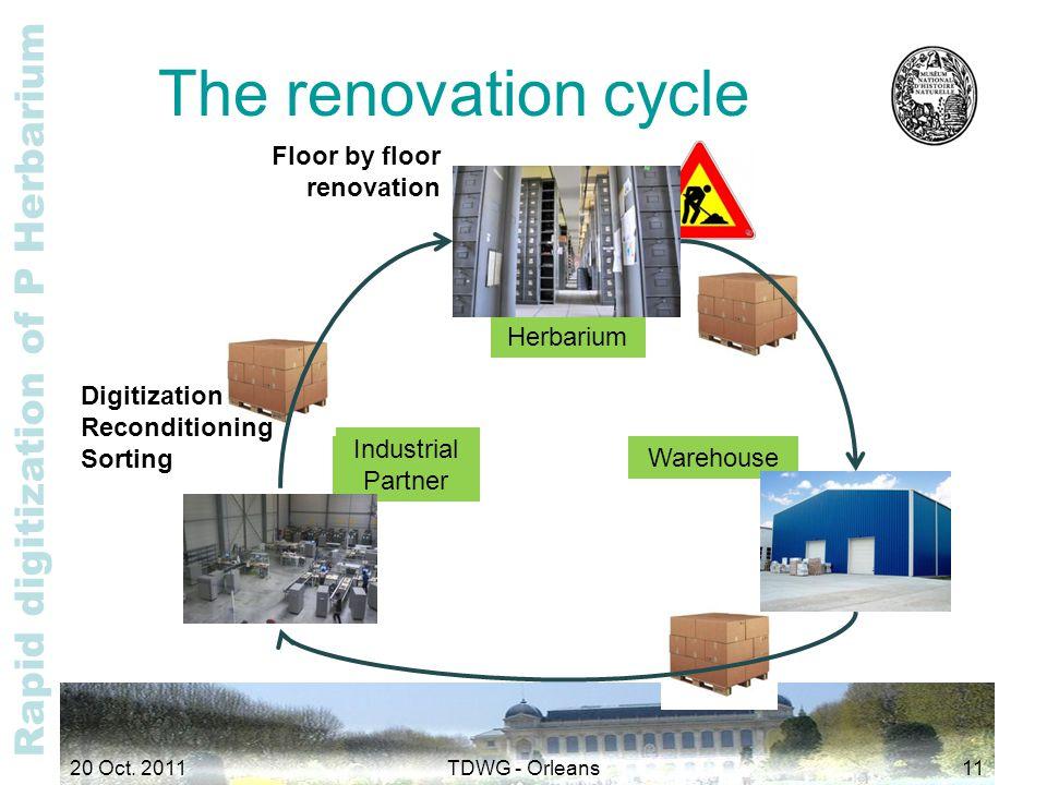 Rapid digitization of P Herbarium Herbarium Warehouse Industrial Partner The renovation cycle Digitization Reconditioning Sorting Floor by floor renovation 20 Oct.